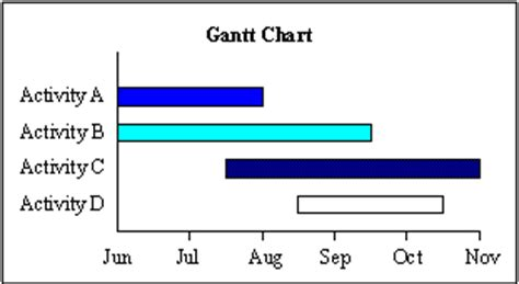 How to make a gantt chart for thesis
