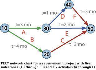 Thesis proposal gantt chart- Phd thesis gantt chart-